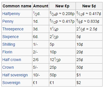 A table showing conversion from LSD into decimal currency